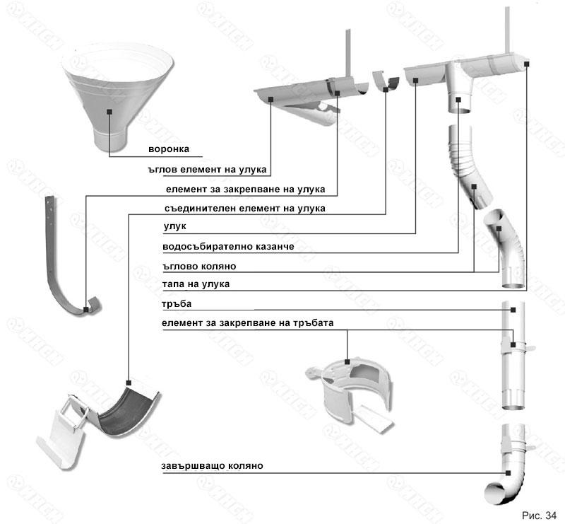 отводнителна система