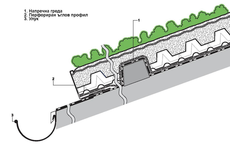 Долен край на зелен покрив с перфорирован ъглов профил