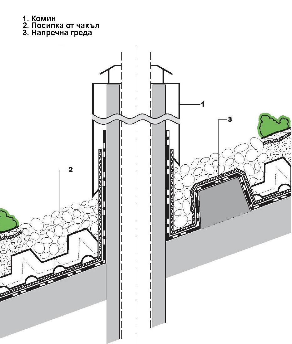 Прилепване на зеления покрив към комина