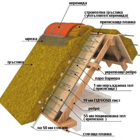 сламен покрив