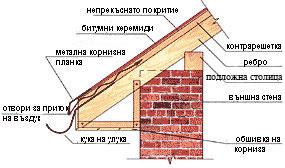 вентилации при облицовка с дървена обшивка
