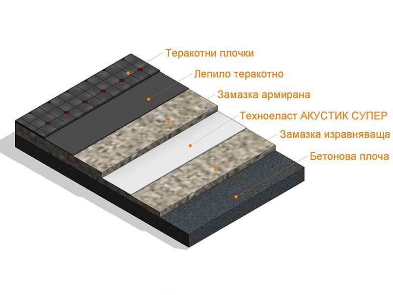 podova_sistema_akustic_home